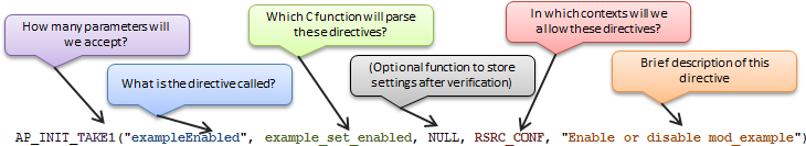 Directives structure